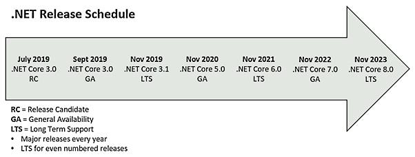 Figure 1.3 – .NET supportability schedule