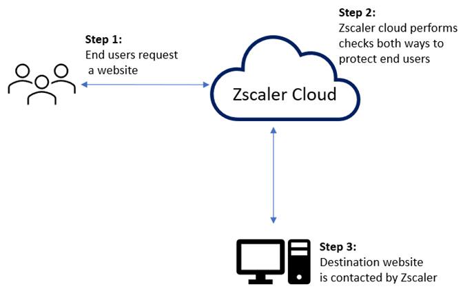 Figure 1.1 – Fundamental operation of Zscaler Internet Access (ZIA)
