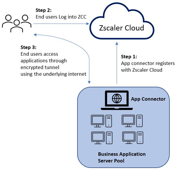Figure 1.2 – Fundamental operation of ZPA ADD