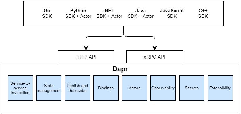 Fig 1.1 – Dapr architecture