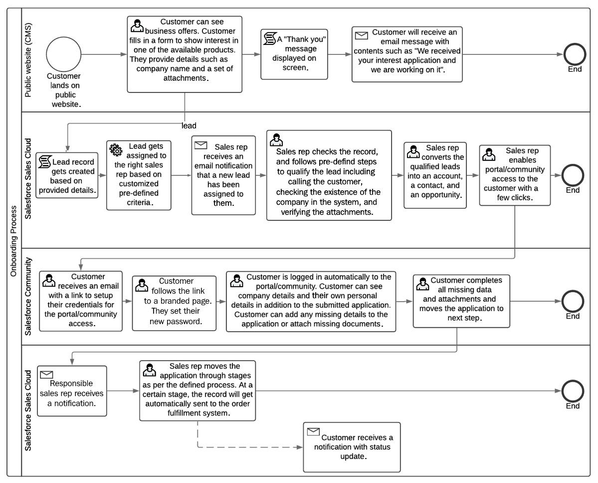Figure 1.6 – Business process flow diagram example