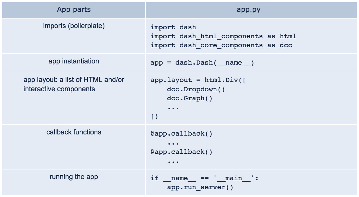 Figure 1.2 – The structure of a Dash app