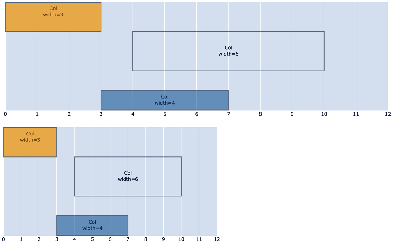 Figure 1.7 – The same column layout on two screen sizes