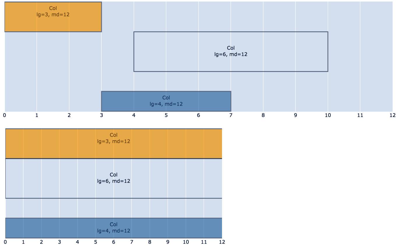 Figure 1.8 – Granular control of column width based on screen size
