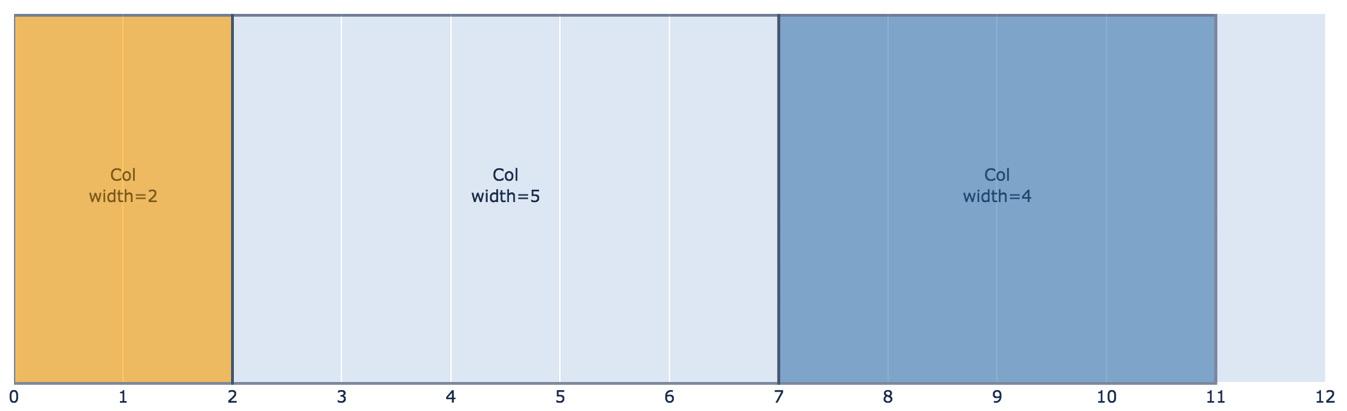 Figure 1.9 – Columns side by side in a row