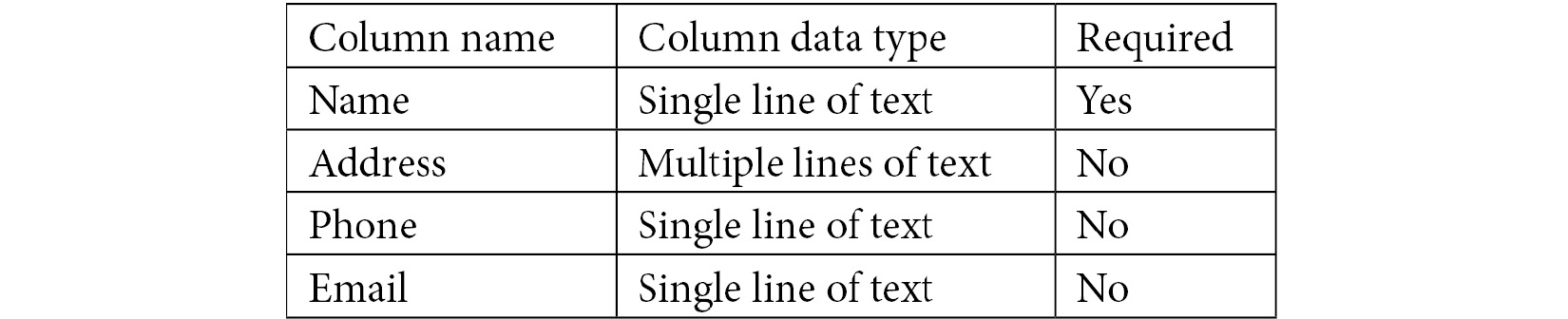 Figure 1.2 – Clients list columns