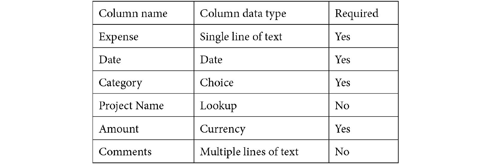 Figure 1.11 – Expenses list columns
