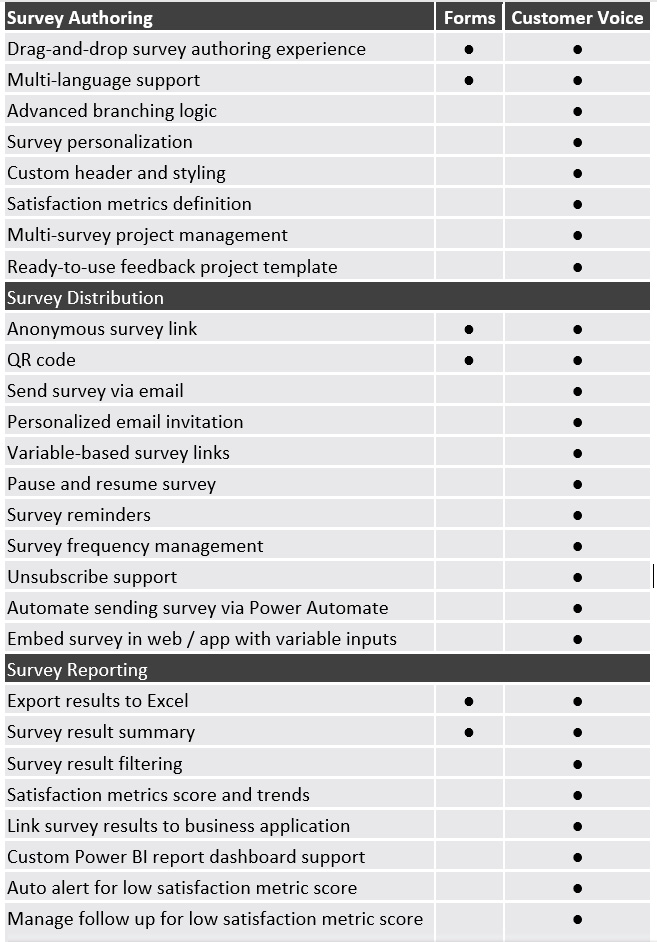Figure 1.11 – Feature capability summary between Forms and Customer Voice