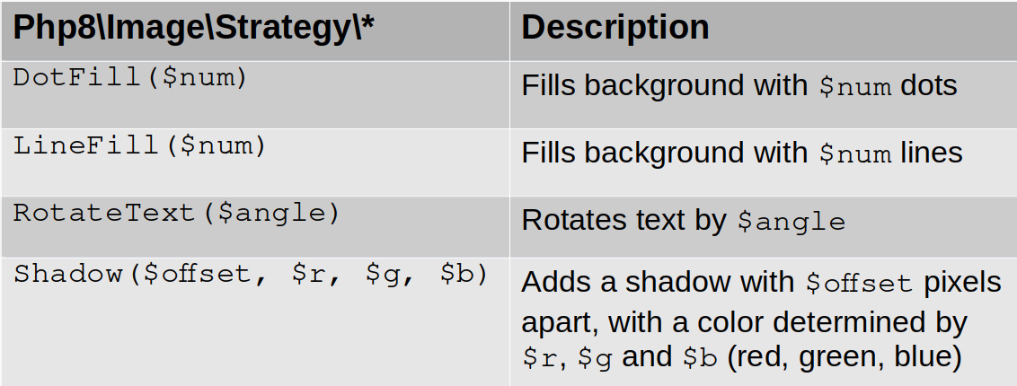 Table 1.2 – CAPTCHA distortion strategy classes