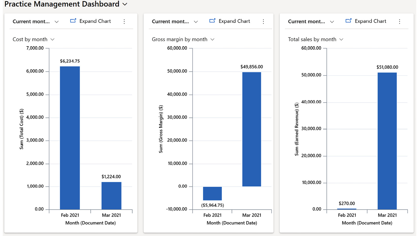 Figure 1.7 – Sample dashboard showing KPIs on a project