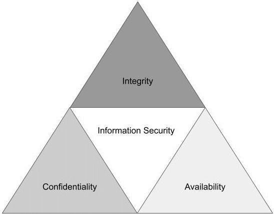 Figure 1.1 – CIA Triad