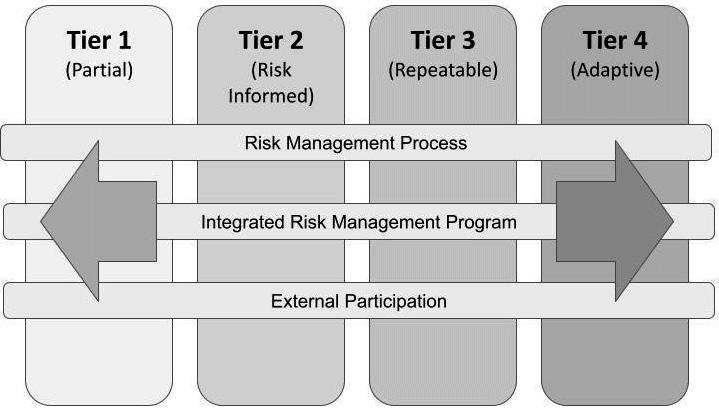 Figure 1.2 – NIST Implementation Tiers