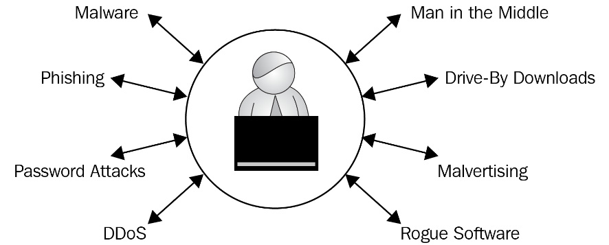 Figure 1.3 – Types of cyber attacks