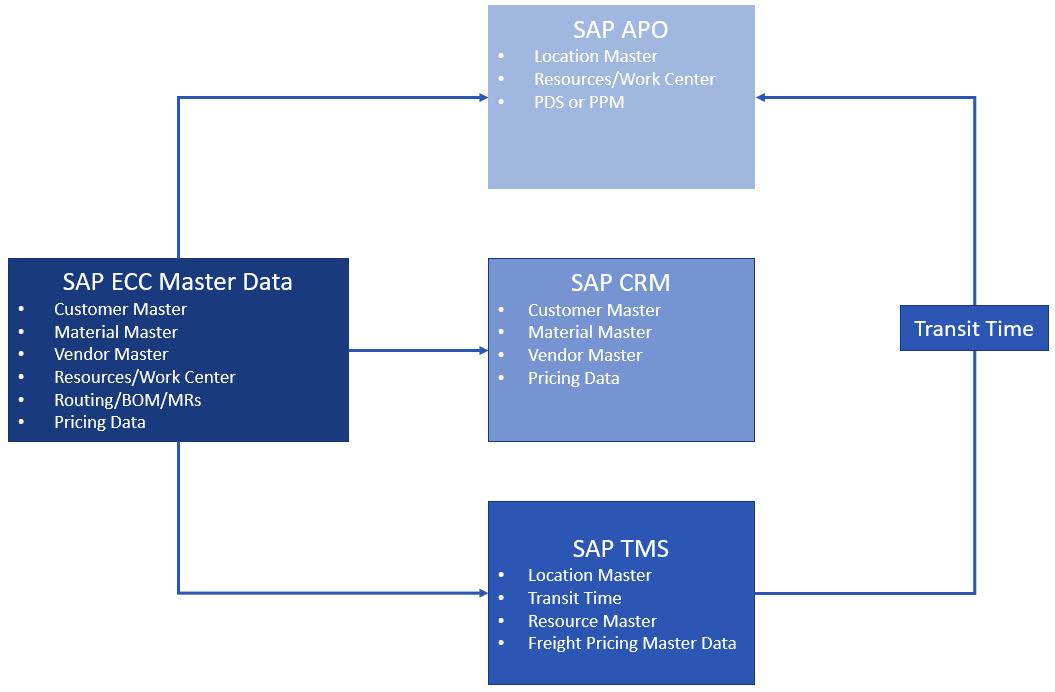 Figure 2.1 – SAP ECC master data propagation to SAP CRM, SAP APO, and SAP TMS