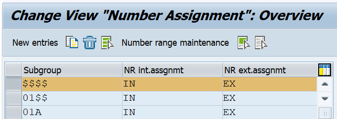 Figure 2.2 – Subgroup number assignment