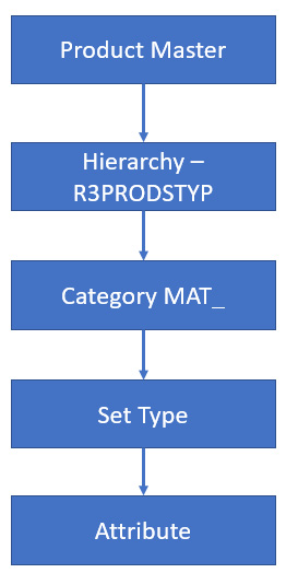 Figure 2.16 – Hierarchy, Category, Set Type, and Attribute flow