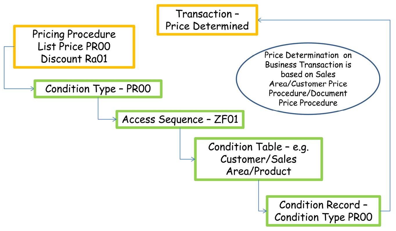Figure 2.23 – Price determination in CRM sales transactions