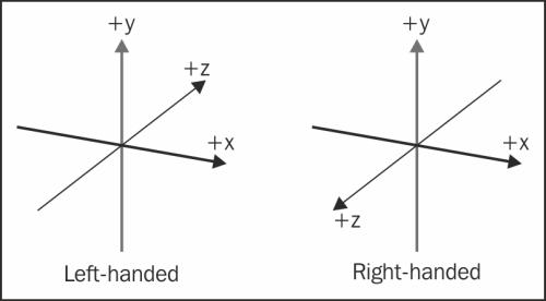 Figure 1.2 3D Coordinate System