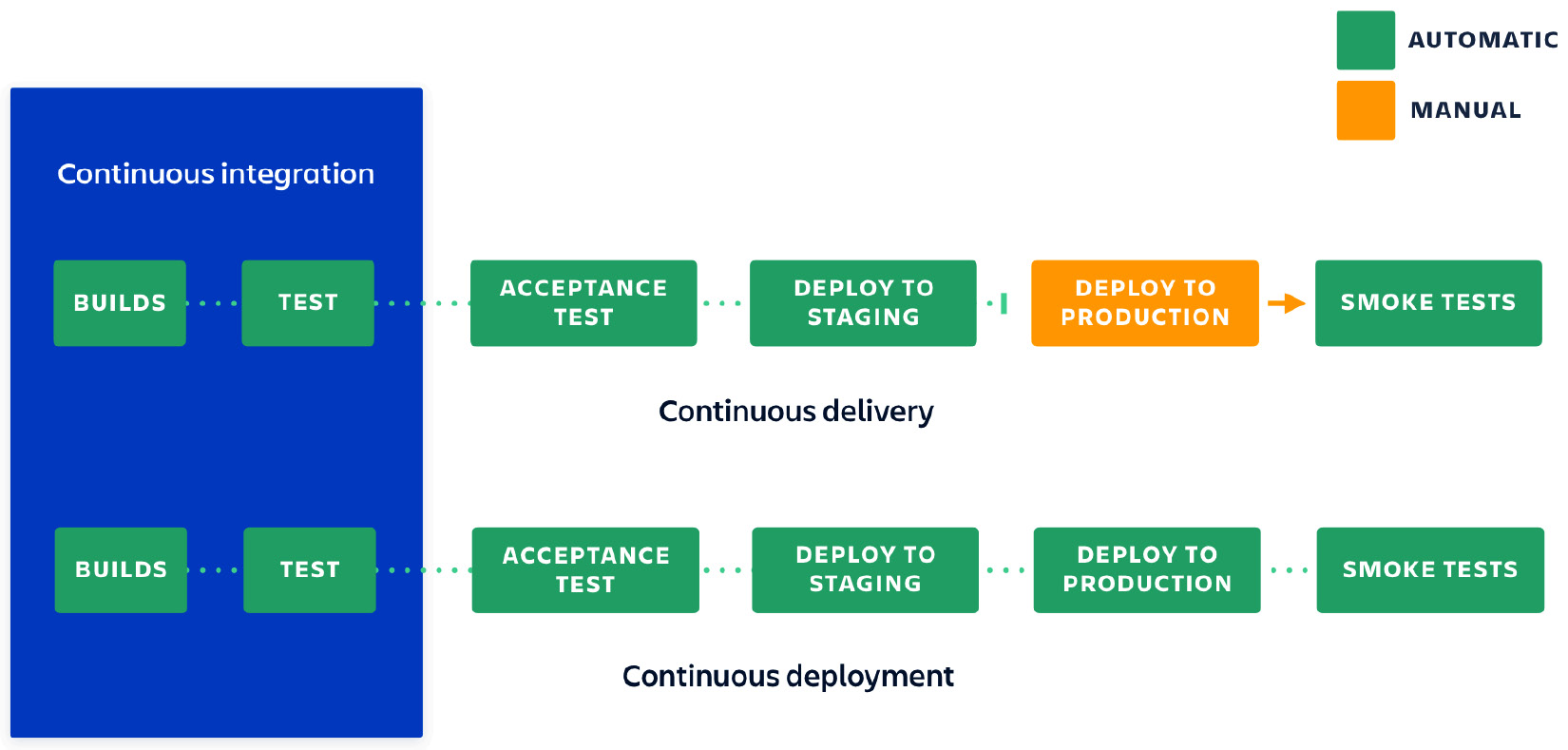 Figure 1.1 – Showing the differences between continuous integration, delivery, and deployment