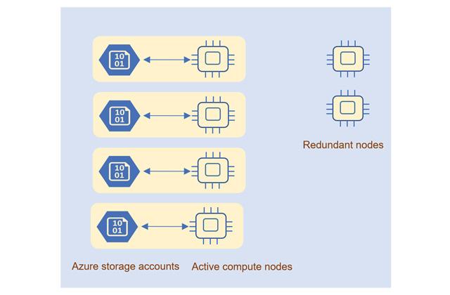 The architecture model of the General Purpose service tier