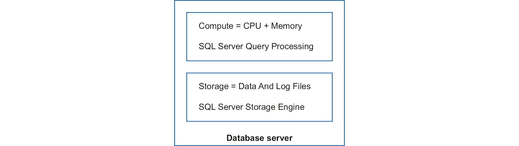 A traditional database server architecture