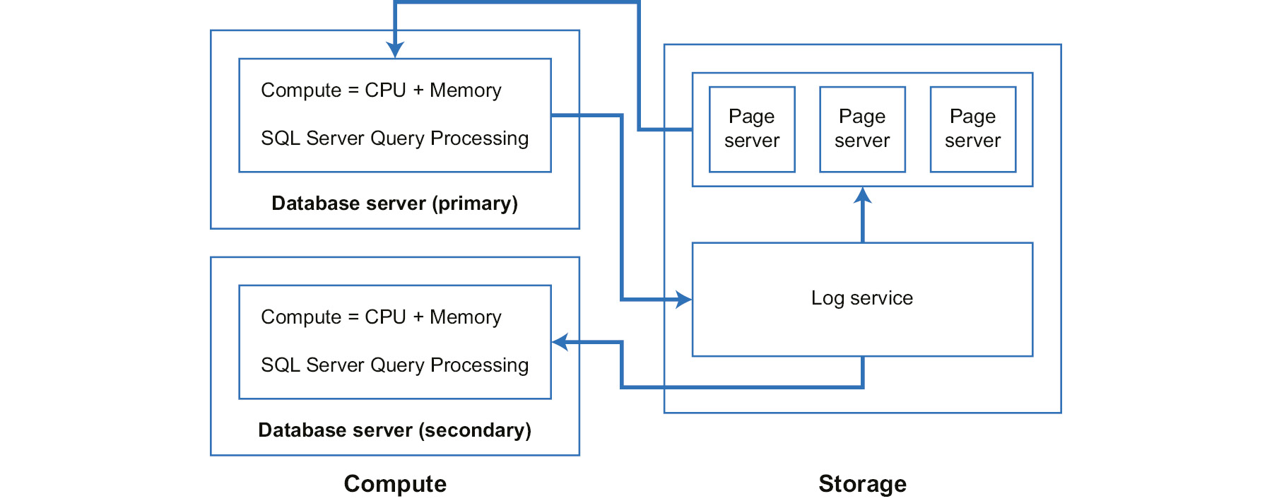 Architecture of Hyperscale