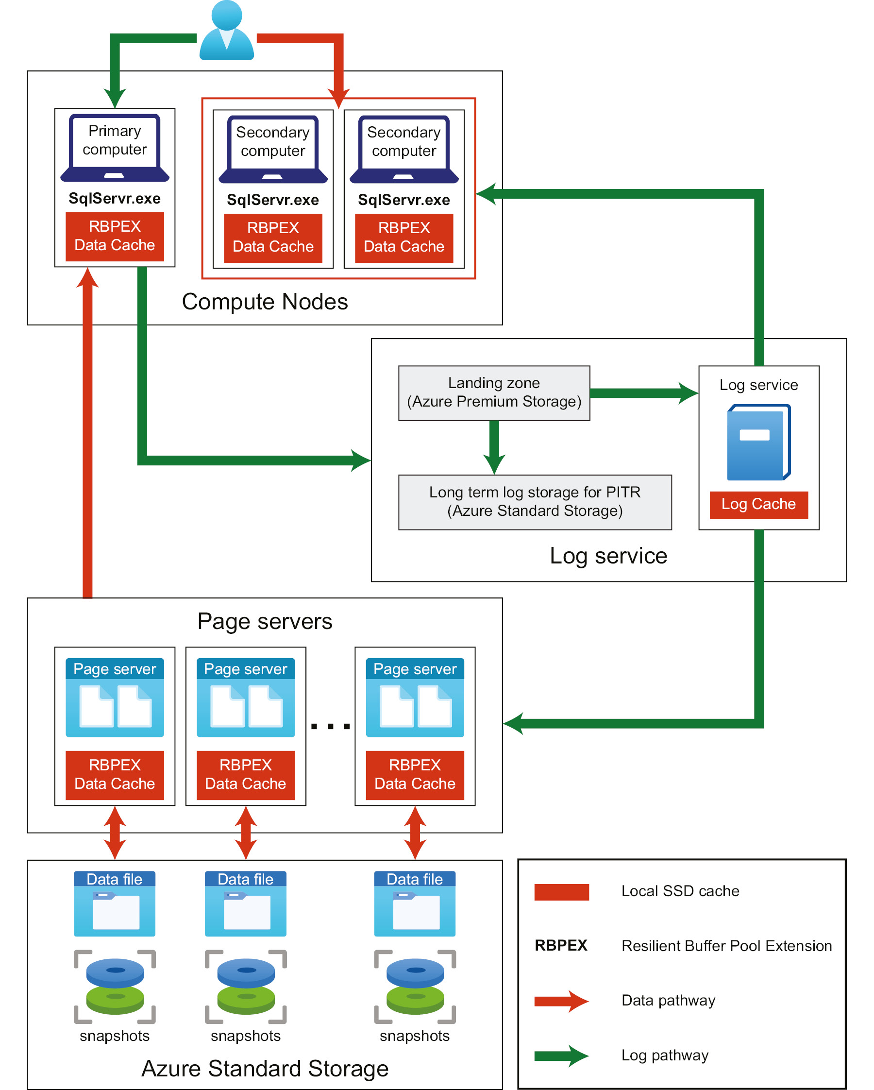 A detailed architecture diagram for Hyperscale