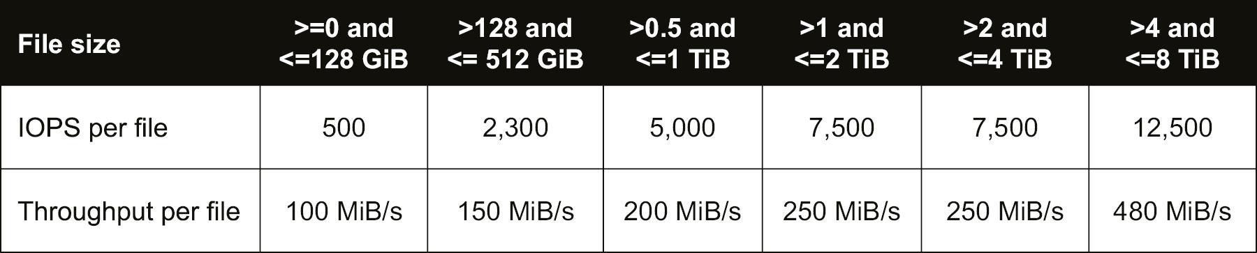 File I/O characteristics for Premium storage