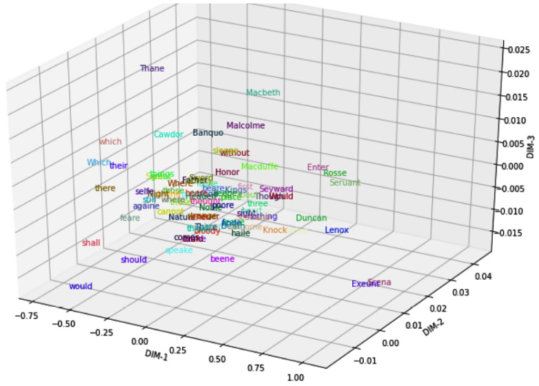 Figure 1.4 – Visualizing word embeddings with PCA