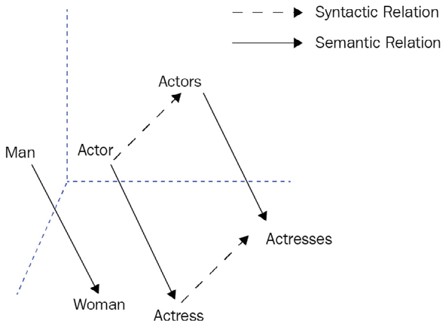 Figure 1.1 – Word embeddings offset for relation extraction