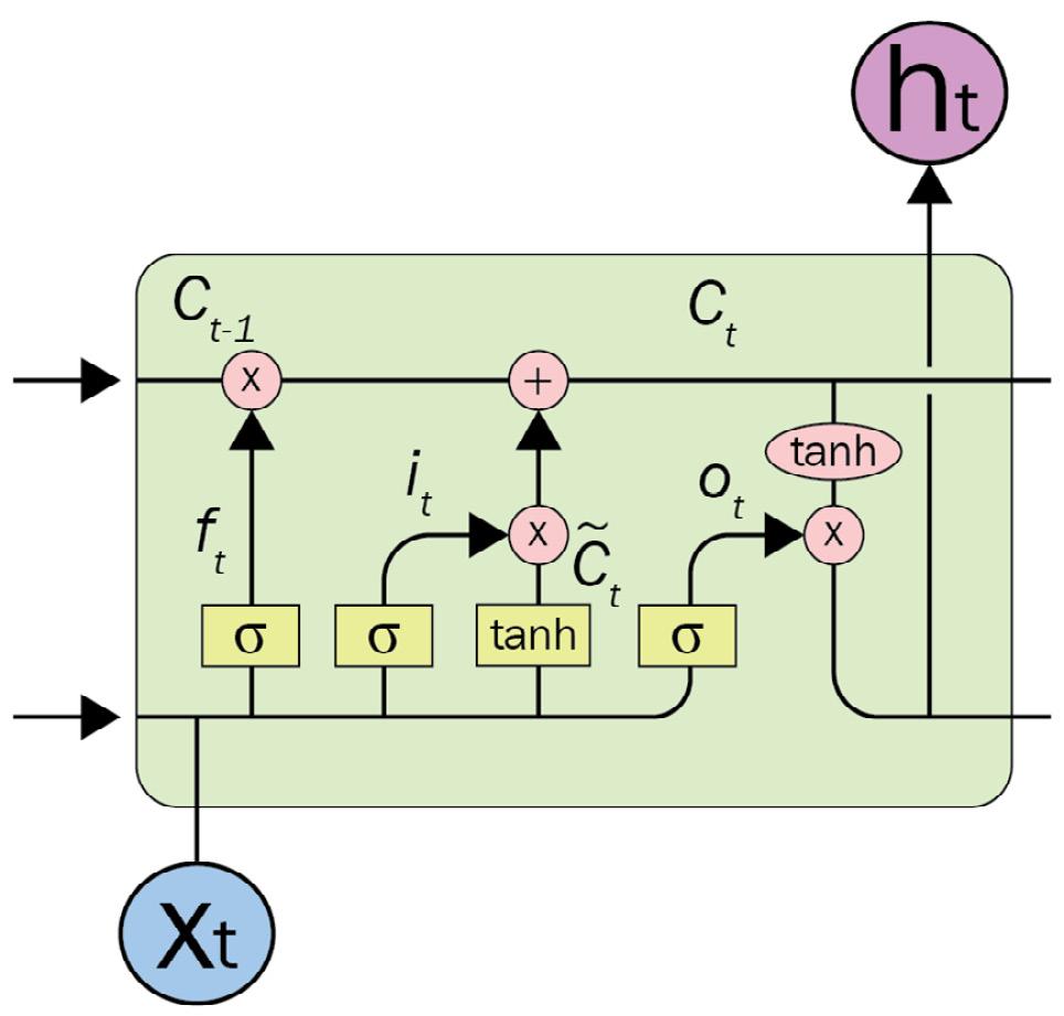Figure 1.6 – An LSTM unit