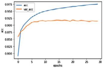 Figure 1.7 – The classification performance of the LSTM network