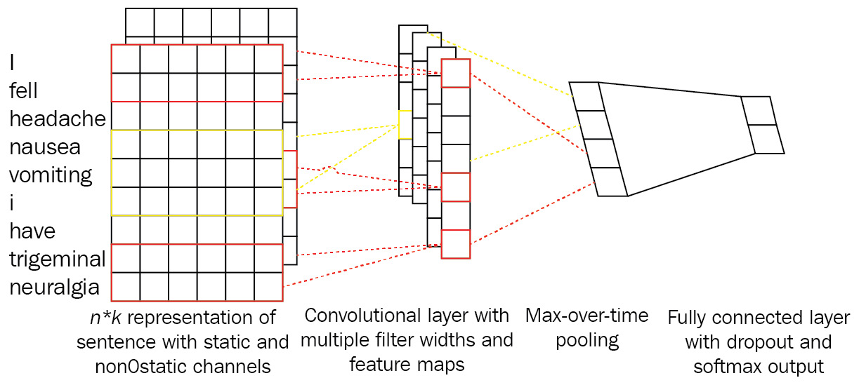 Figure 1.10 – Combination of many representations in a CNN