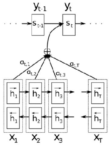 Figure 1.12 – Attention mechanism