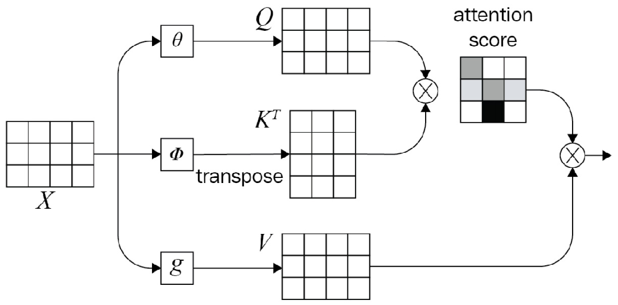 Figure 1.15 – Mathematical representation for the attention mechanism (Image inspired from https://blogs.oracle.com/datascience/multi-head-self-attention-in-nlp)