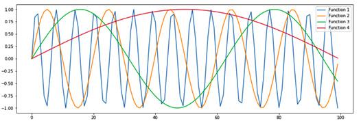 Figure 1.17 – Positional encoding (Image inspired from http://jalammar.github.io/illustrated-Transformer/)