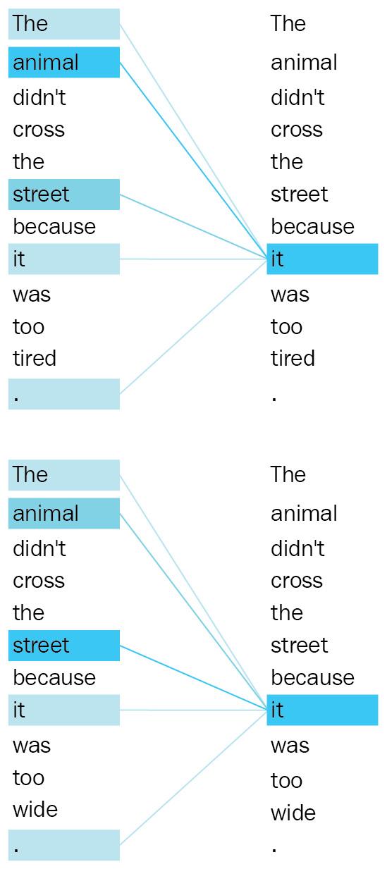 Figure 1.18 – Attention mapping for Transformers (Image inspired from https://ai.googleblog.com/2017/08/Transformer-novel-neural-network.html)