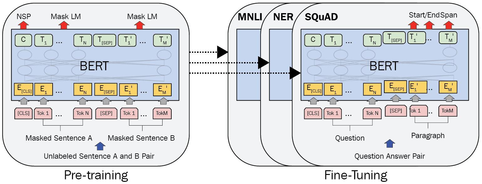 Figure 1.21 – Pre-training and fine-tuning procedures for BERT (Image inspired from J. Devlin et al., Bert: Pre-training of deep bidirectional Transformers for language understanding, 2018)