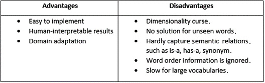 Table 1 – Advantages and disadvantages of a TF-IDF BoW model