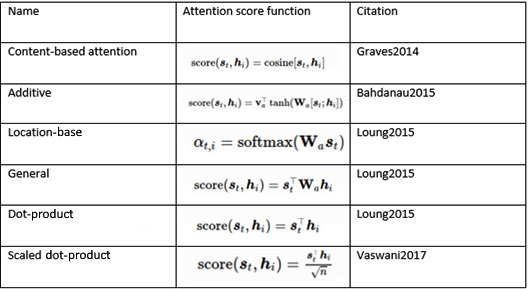 Table 2 – Types of attention mechanisms (Image inspired from https://lilianweng.github.io/lil-log/2018/06/24/attention-attention.html)