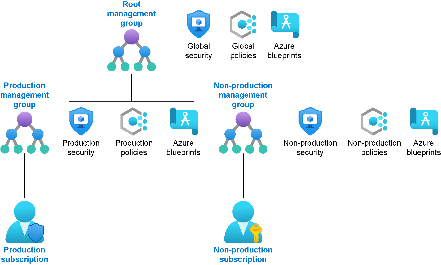 Hierarchical representation of Azure management groups