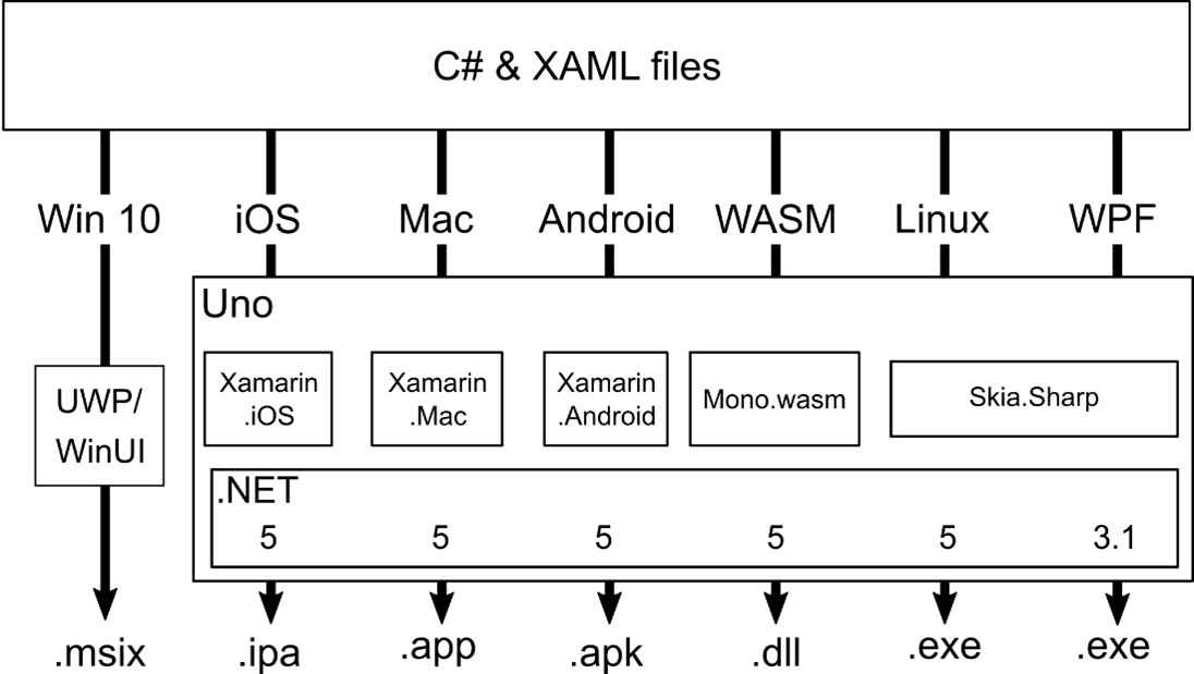 Figure 1.1 – The high-level architecture of Uno Platform