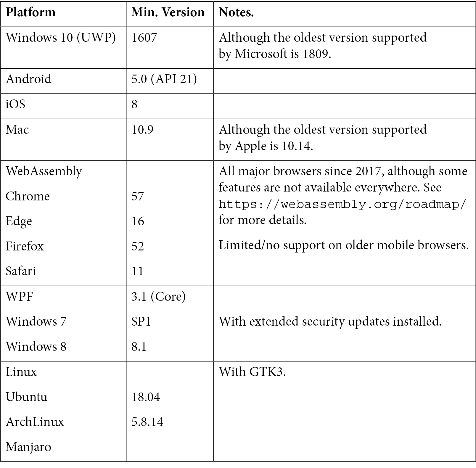 Figure 1.2 – The lowest supported platform versions supported by Uno Platform