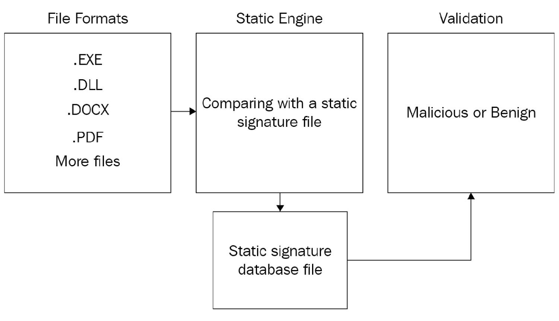 Figure 1.1 – Antivirus static engine illustration