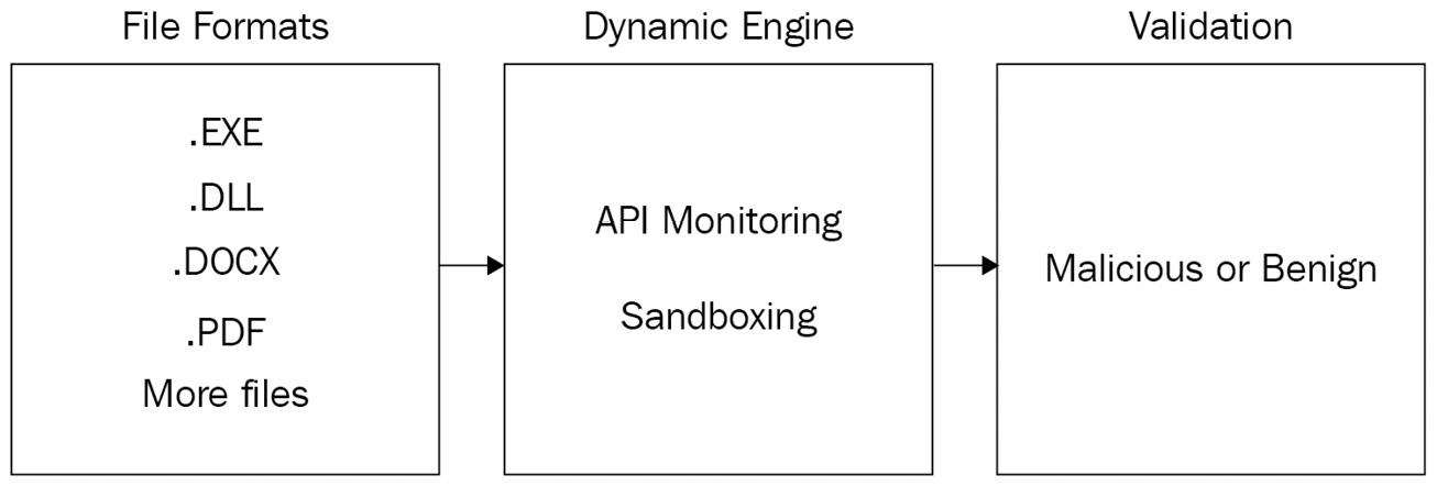 Figure 1.2 – Antivirus dynamic engine illustration