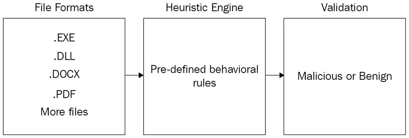 Figure 1.3 – Antivirus heuristic engine illustration
