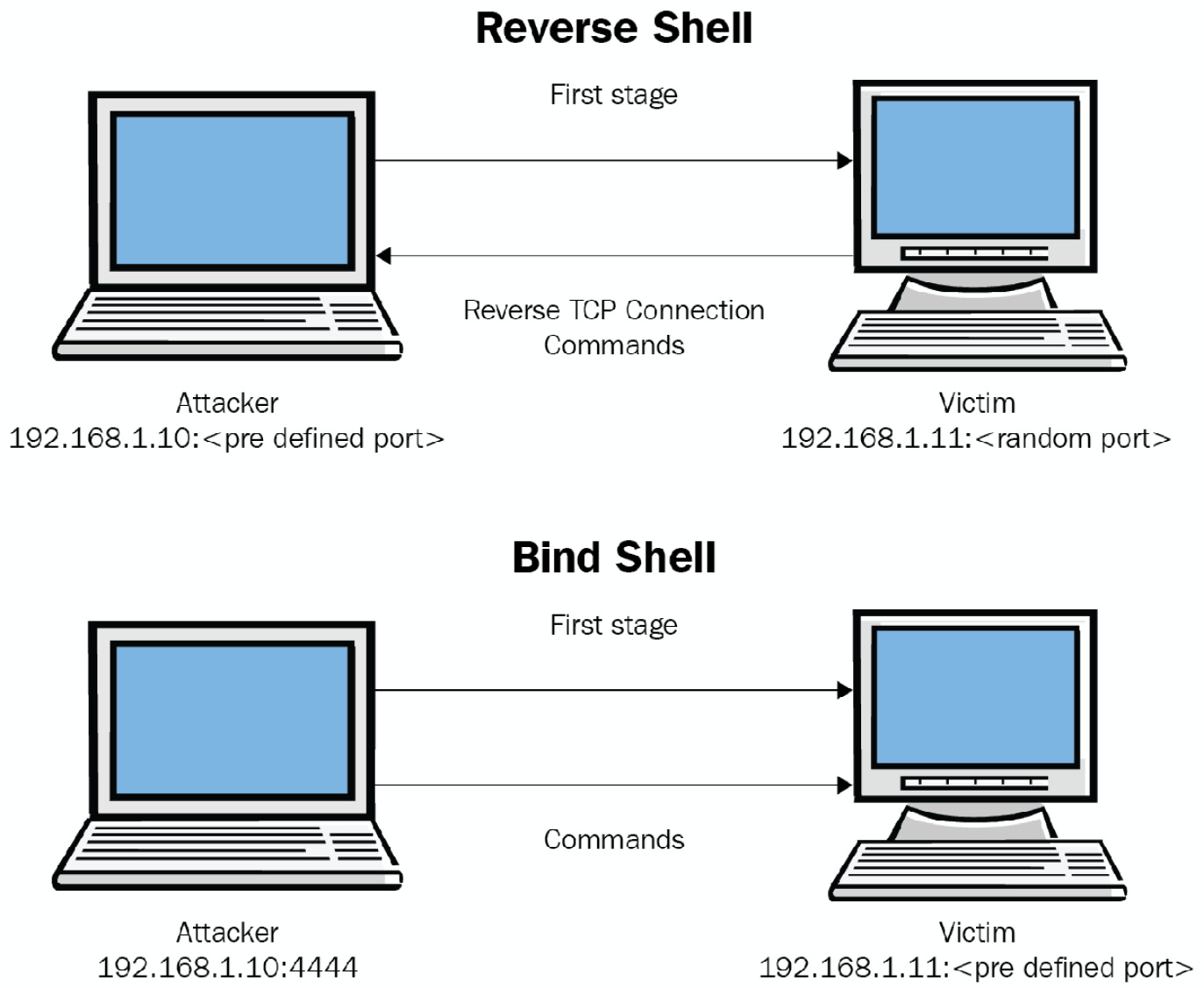 Figure 1.4 – Reverse shell and bind shell