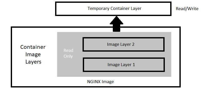 Figure 1.1 – Docker image layers