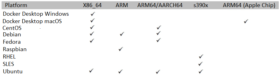 Figure 1.2 – Available Docker platforms