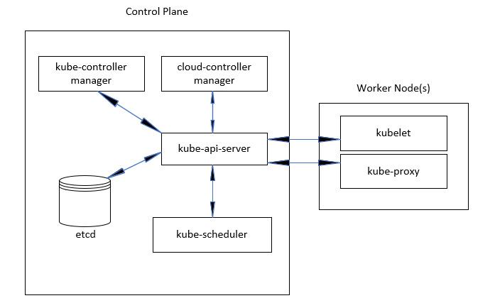 Figure 1.14 – docker ps output